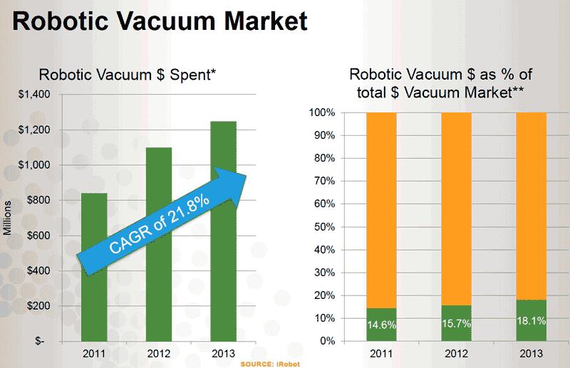 Продажи роботизированных пылесосов составляют более 70 000 штук в день