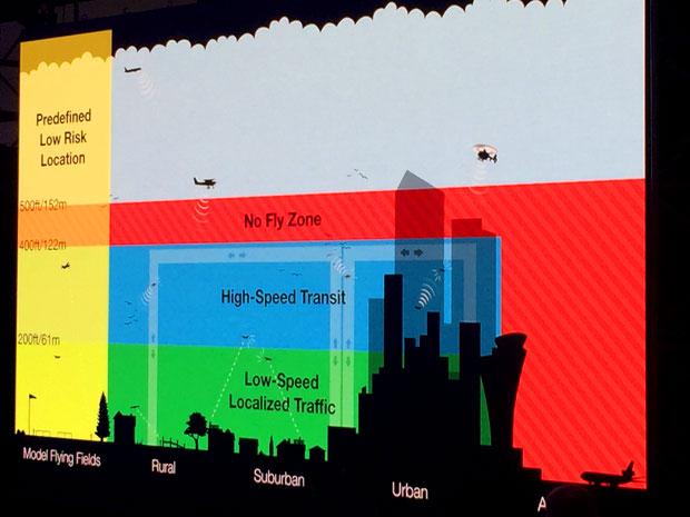 Каким образом дроны впишутся в воздушное пространство США по версии Amazon